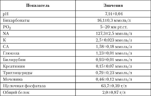 увеличение объёма воды таблица