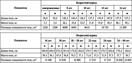Длина стопы и член соотношение