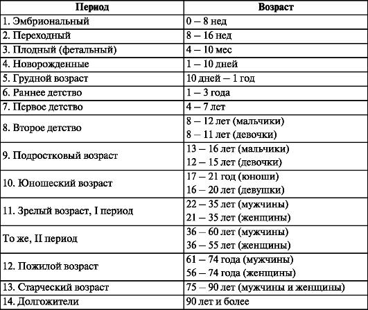 Таблица 10.