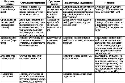 Таблица суставов санатории, миниральные воды, лечение суставов