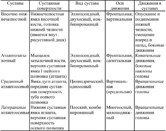 Прерывные соединения (суставы)