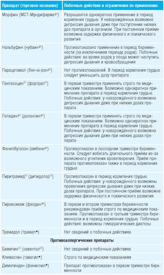 analgetiki-v-3-trimestre