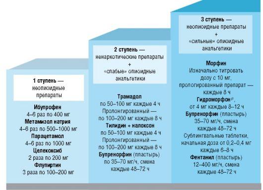 Ступенчатая схема ВОЗ для