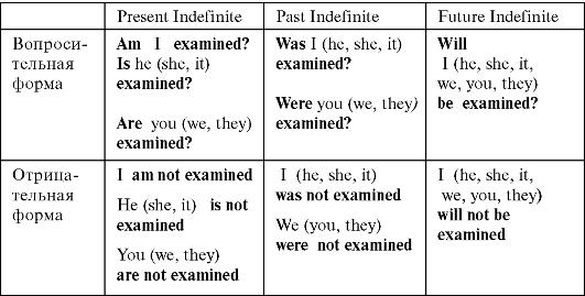 Страдательный Залог в Английском языке примеры