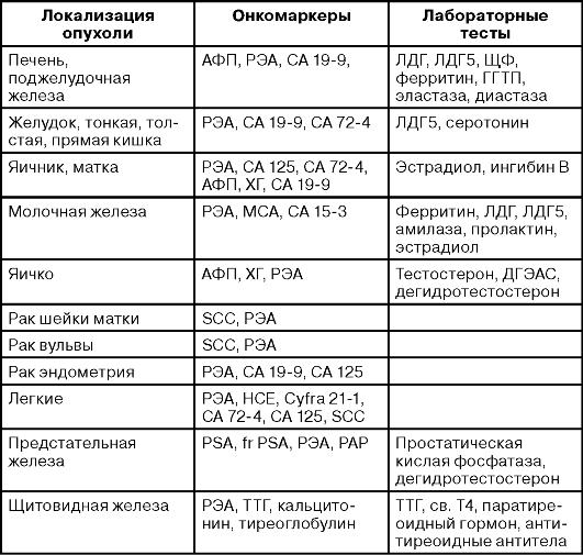Как сделать анализ крови на онкомаркеры