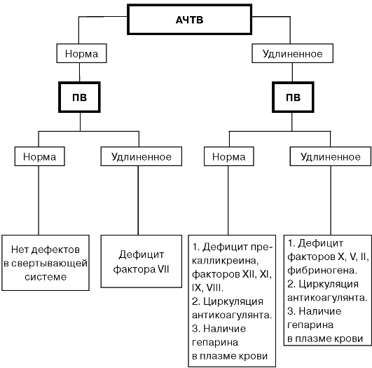 Этаноловый тест при двс синдроме - 0fe