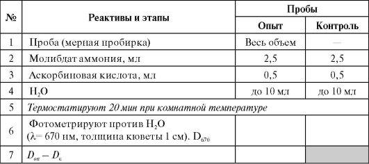 670 нм (схема определения
