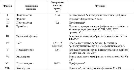крови факторов свёртывания