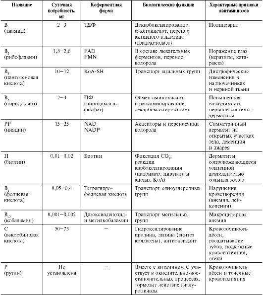 Таблица 3-2. Водорастворимые витамины Классификация Животных Таблица