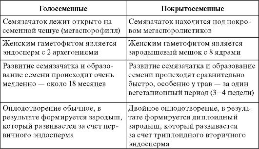 ботаника М.И. Голенкина,