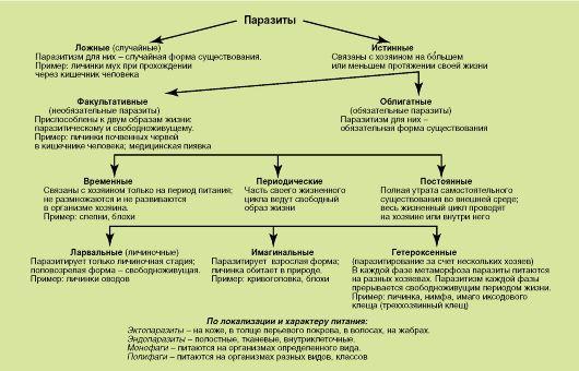 Классификация паразитов