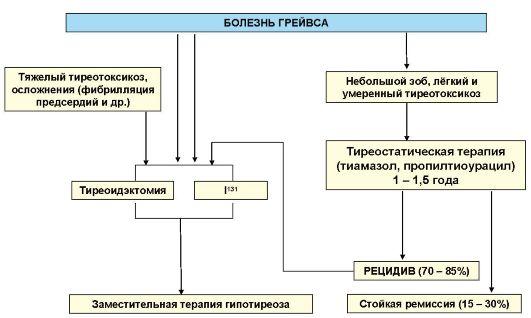 Схема лечения болезни Грейвса