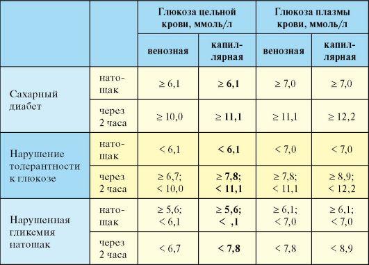 Анализ крови на сахар в норме