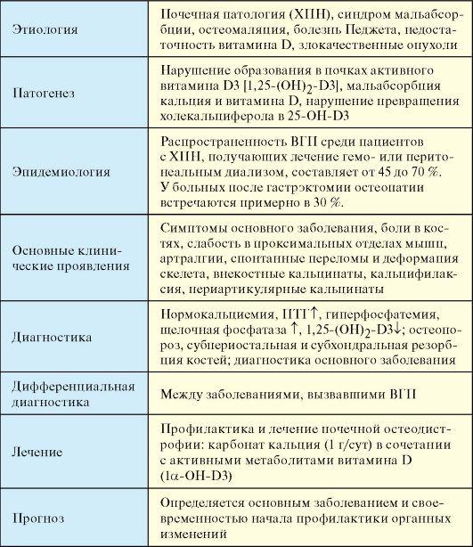 болезнь в таблицах гипертоническая