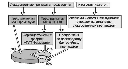 Схема 2.1.