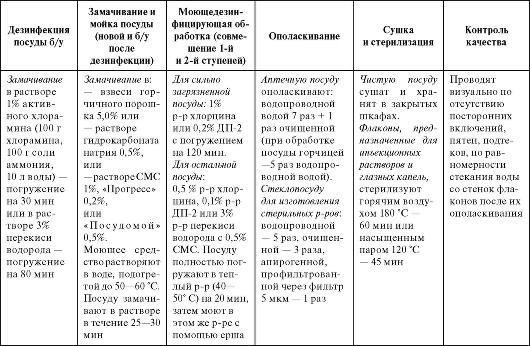 Инструкция По Обработке Рук Персонала Аптеки - фото 11