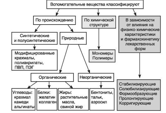 Наименование и классификация лекарственных веществ