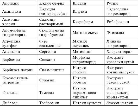 Таблица 9.10.