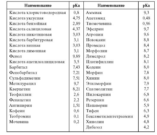 Величины рКа кислот и