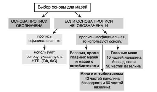 Схема 27.2.