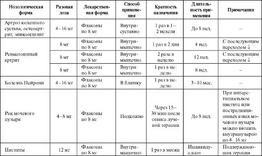схемы назначения орготеина