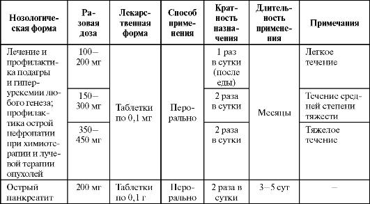 Аллопуринол  инструкция по применению отзывы аналоги и