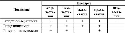розувастатин классификация