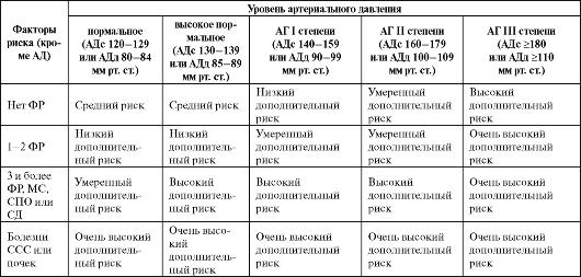stratifikatsiya-riska-gipertonicheskoy-bolezni