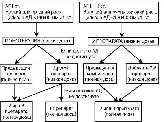 Гипертензия эссенциальная лечение