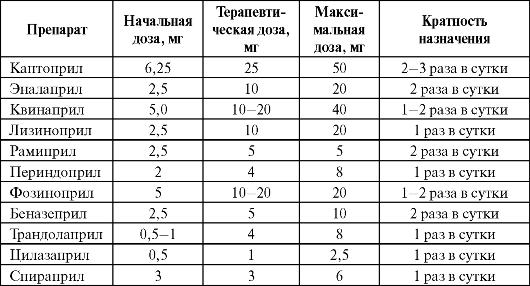 ЛЕКЦИЯ 3 КЛИНИЧЕСКАЯ ФАРМАКОЛОГИЯ СРЕДСТВ ЛЕЧЕНИЯ СЕРДЕЧНОЙ ...