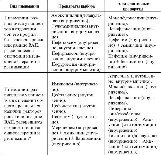 Таблица 6.8.