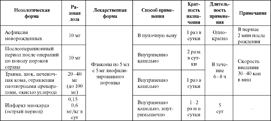 Основные показания к