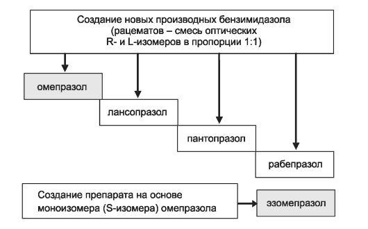 протонного насоса (схема).