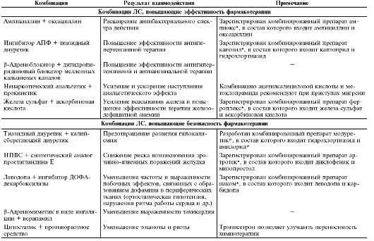 Взаимодействие анальгетиков и антибиотиков