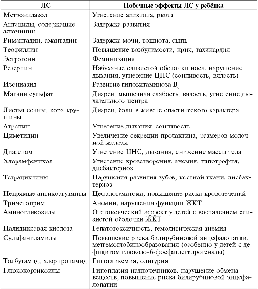 Особенности клинической фармакологии у новорожденных