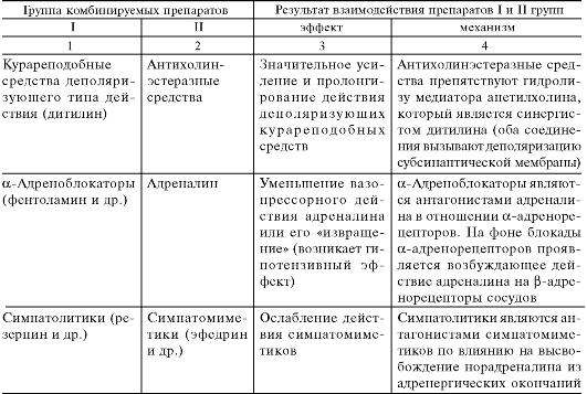 таблица совместимости лекарственных препаратов