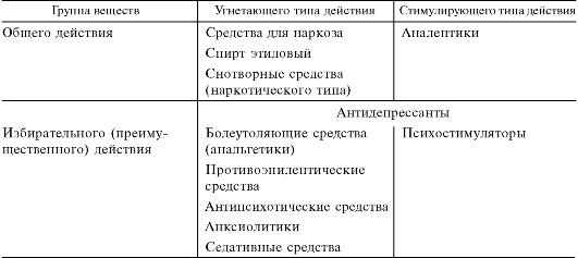 sredstva-ugnetayushie-tsns-analgetiki-neyroleptiki