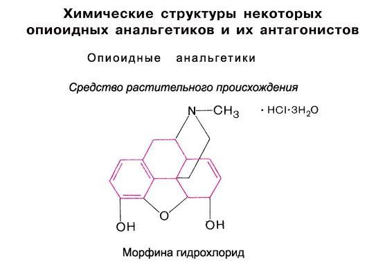 Реферат неопиоидные препараты центрального действия с анальгетической активностью