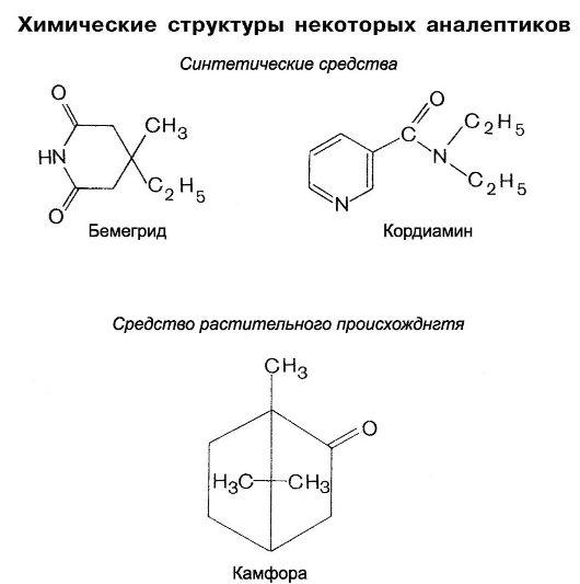 Фармакология аналептики