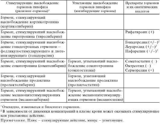 Лекарственные средства, регулирующие процессы обмена веществ (главы 20-25)