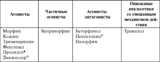 Ненаркотические анальгетики классификация