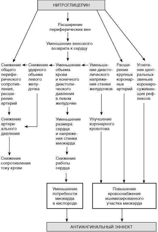 нитроглицерина (схема)