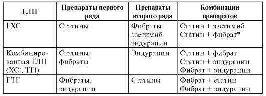 выбор статинов