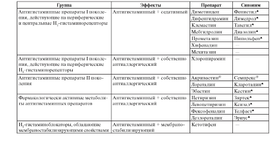 Антианемические препараты: классификация лекарственных средств 72