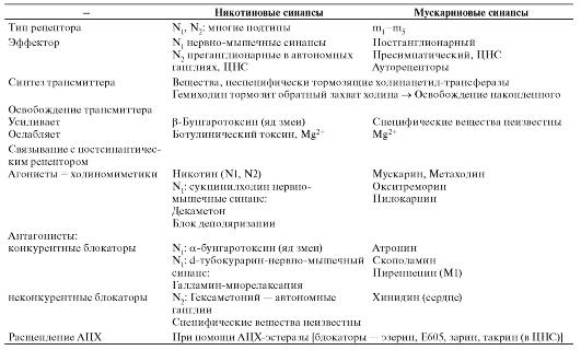 Таблица 3-1.