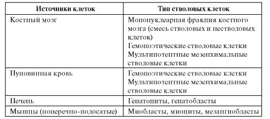клетки по гистологии таблица