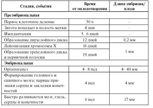 Окончание таблицы 3.1