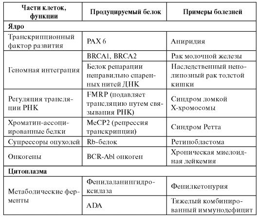 Продолжение таблицы 4.1