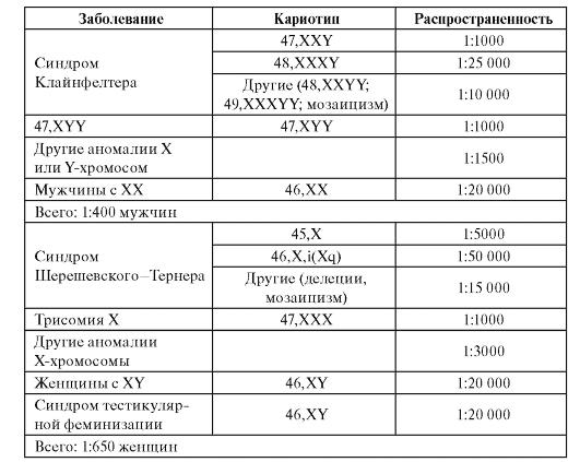 Таблица 5.6.