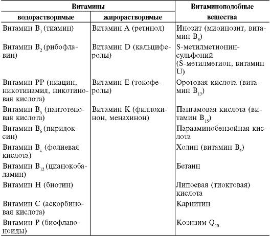 Таблица 5-3. Классификация